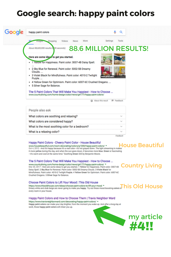 Part of an interior design business marketing plan includes SEO for your blog posts.
