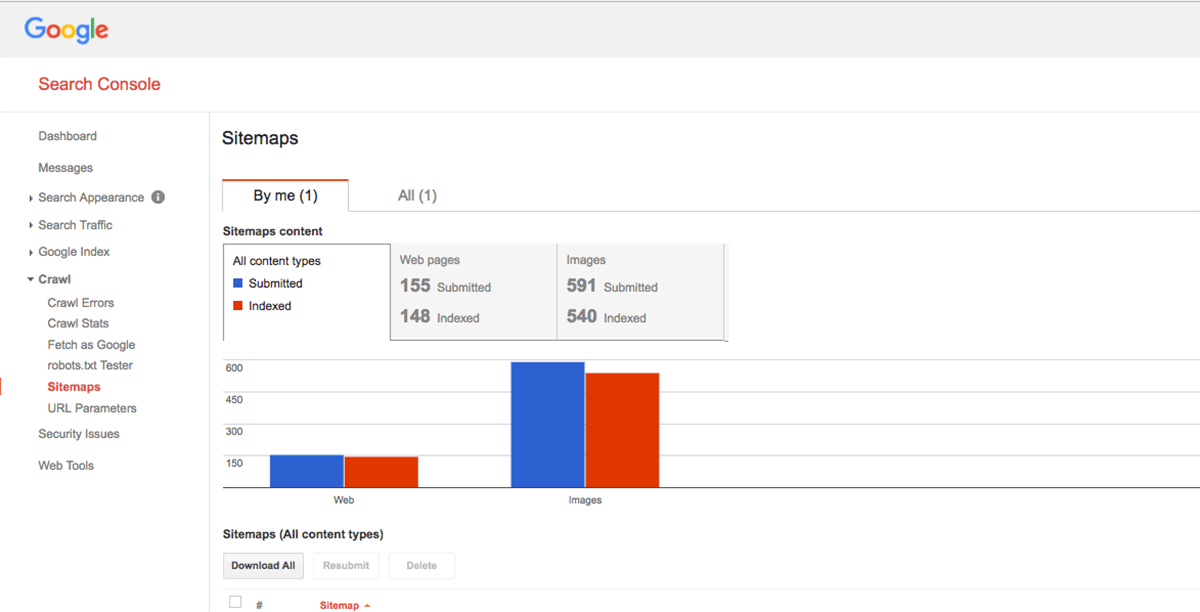 Indexed Pages on Google Search Console is part of the SEO audit for a website